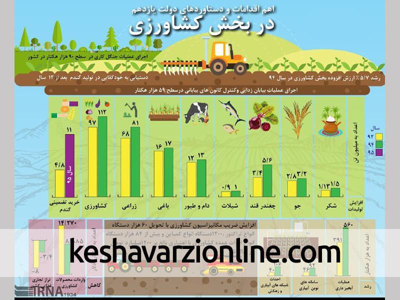 گشایش های برجام در بخش کشاورزی